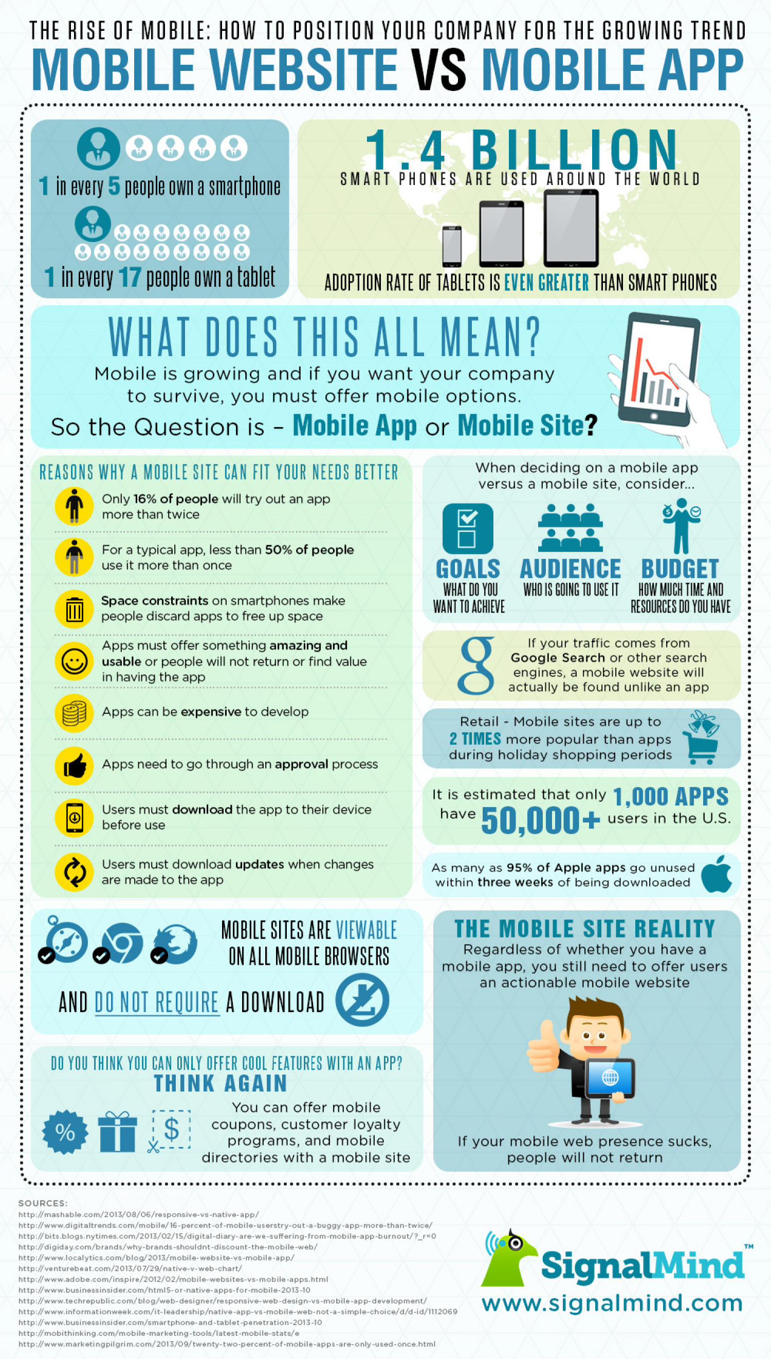 The Rise of Mobile - Mobile Website vs. Mobile App Infographic