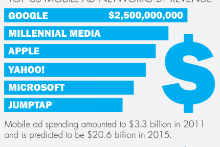 The Rise of Mobile Infographic