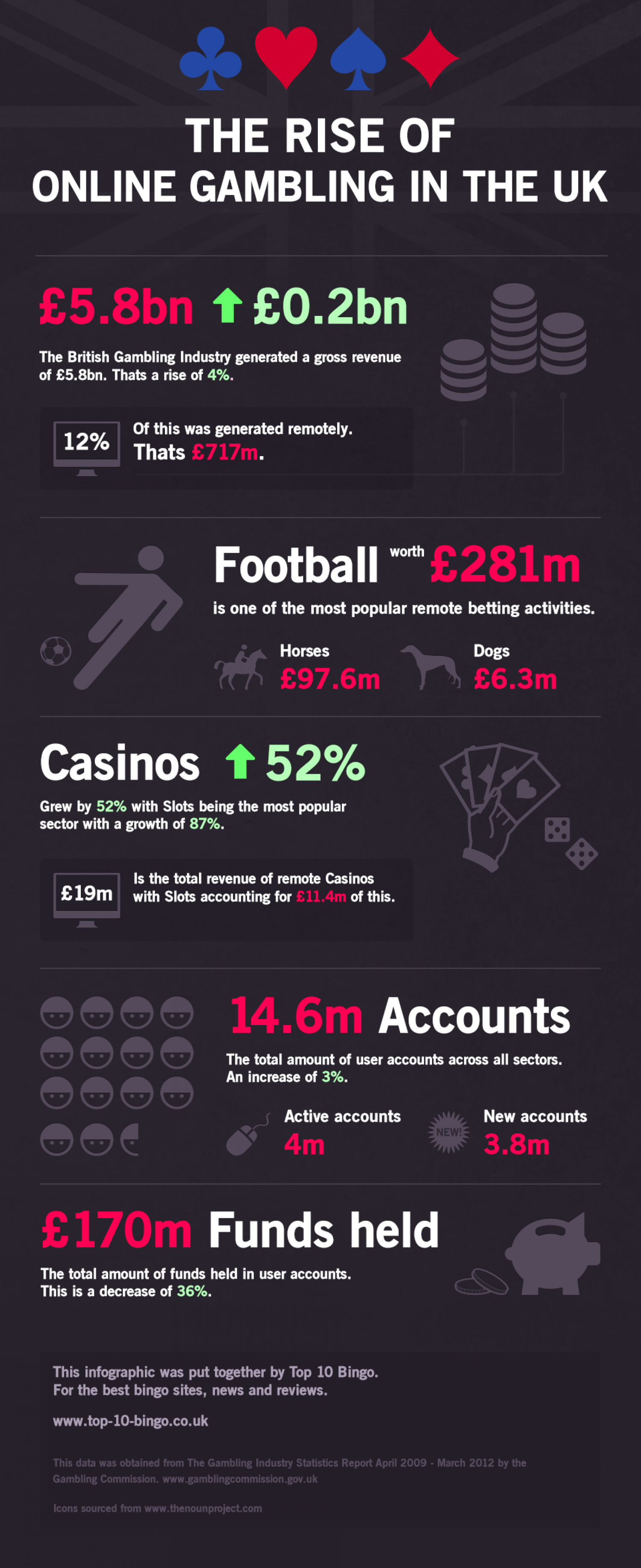 The Rise of Online Gambling in the UK Infographic