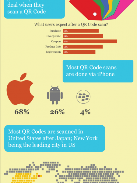 The Rise of QR Codes from Queaar. Infographic
