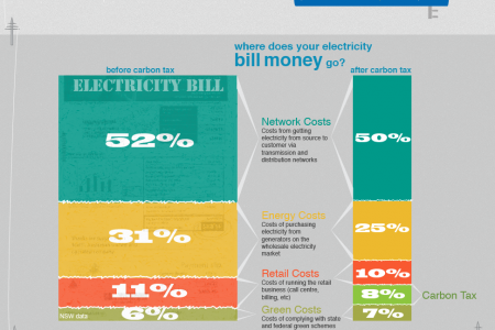 The Rise of the Electricity Bill Infographic