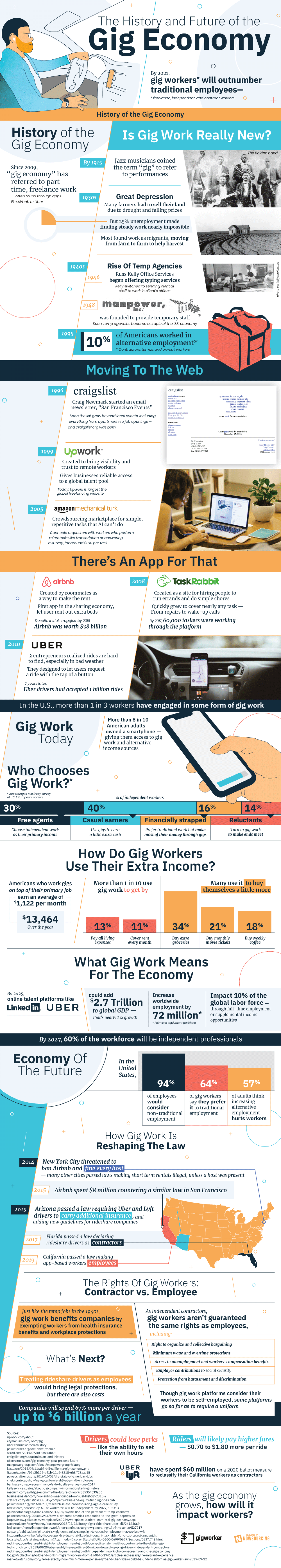 The Rise of the Gig Economy Infographic