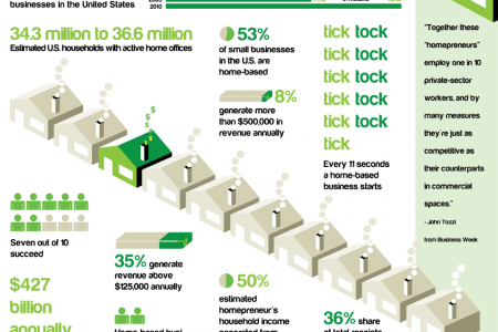 The Rise of the Homepreneurs Infographic