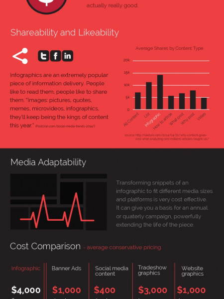 The Rise of the Infographic Infographic