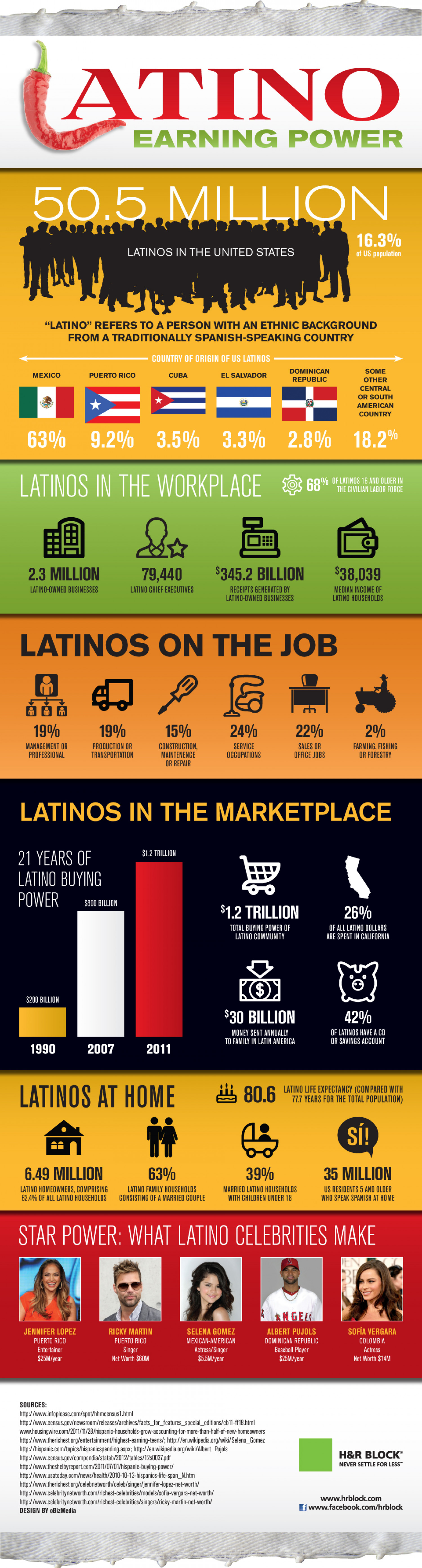 The Rise of The Latino Consumer  Infographic