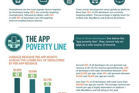 The Rise of the New App Economy Infographic