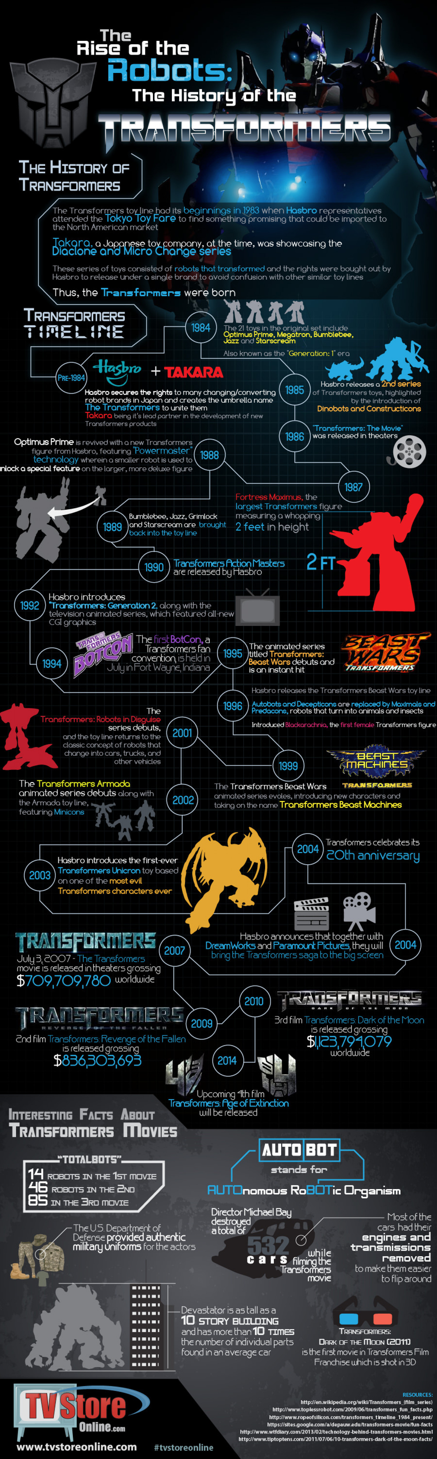 The Rise of the Robots: The History of the Transformers Infographic