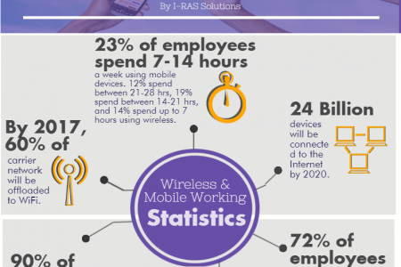 The Rise of Wireless and Mobile Working Infographic