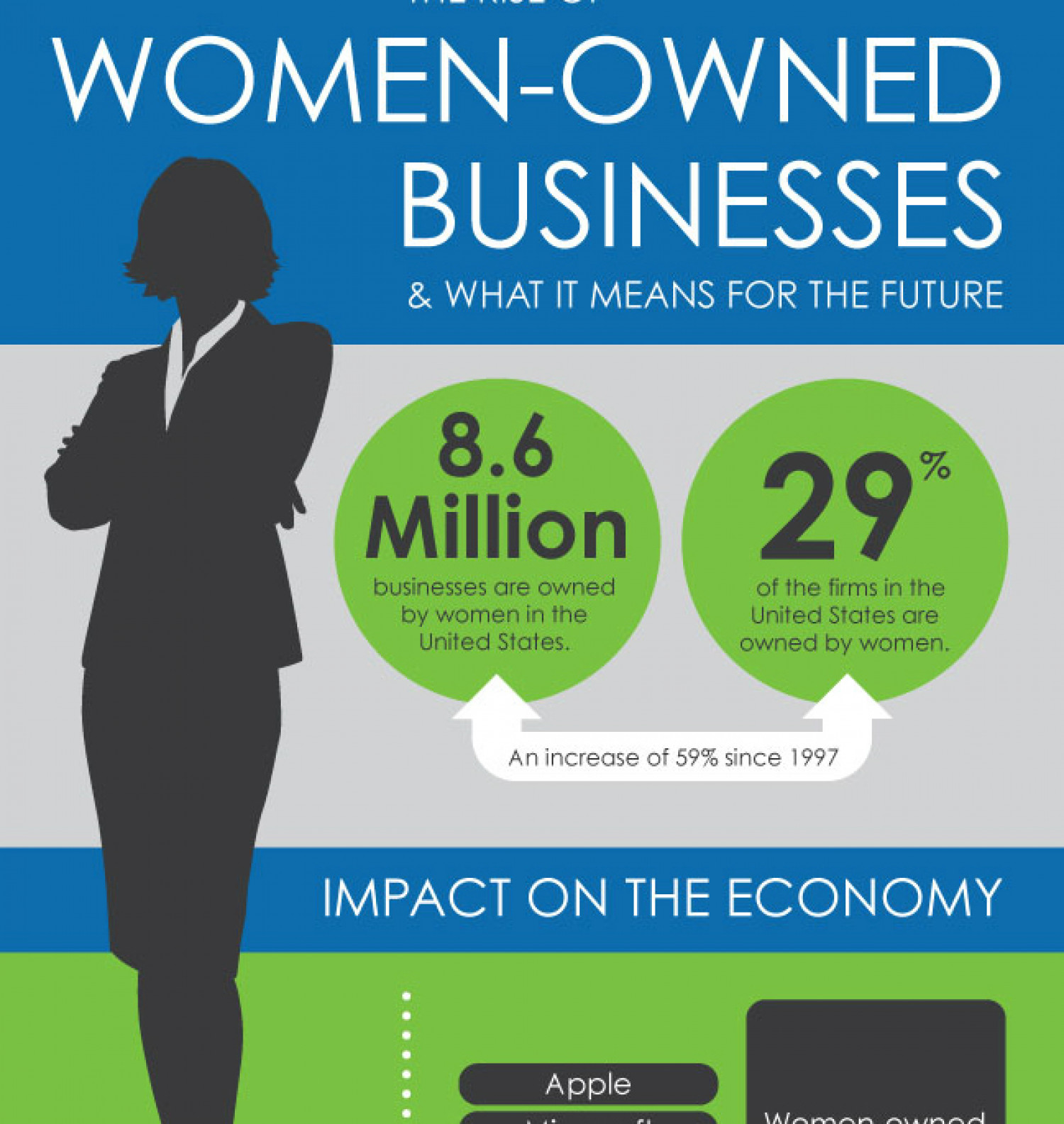 The Rise of Women-Owned Businesses & What It Means for the Future Infographic