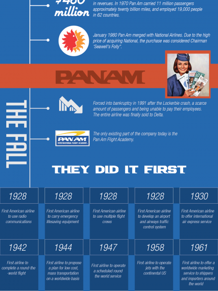 The Rise and Fall of PanAm Infographic