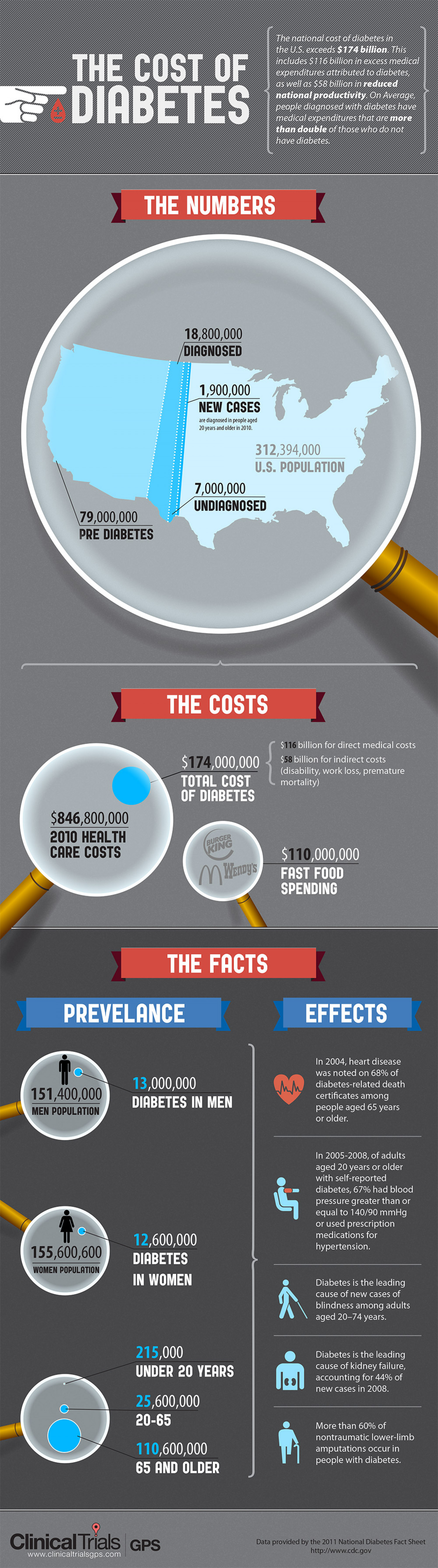 The Rising Cost of Diabetes Infographic