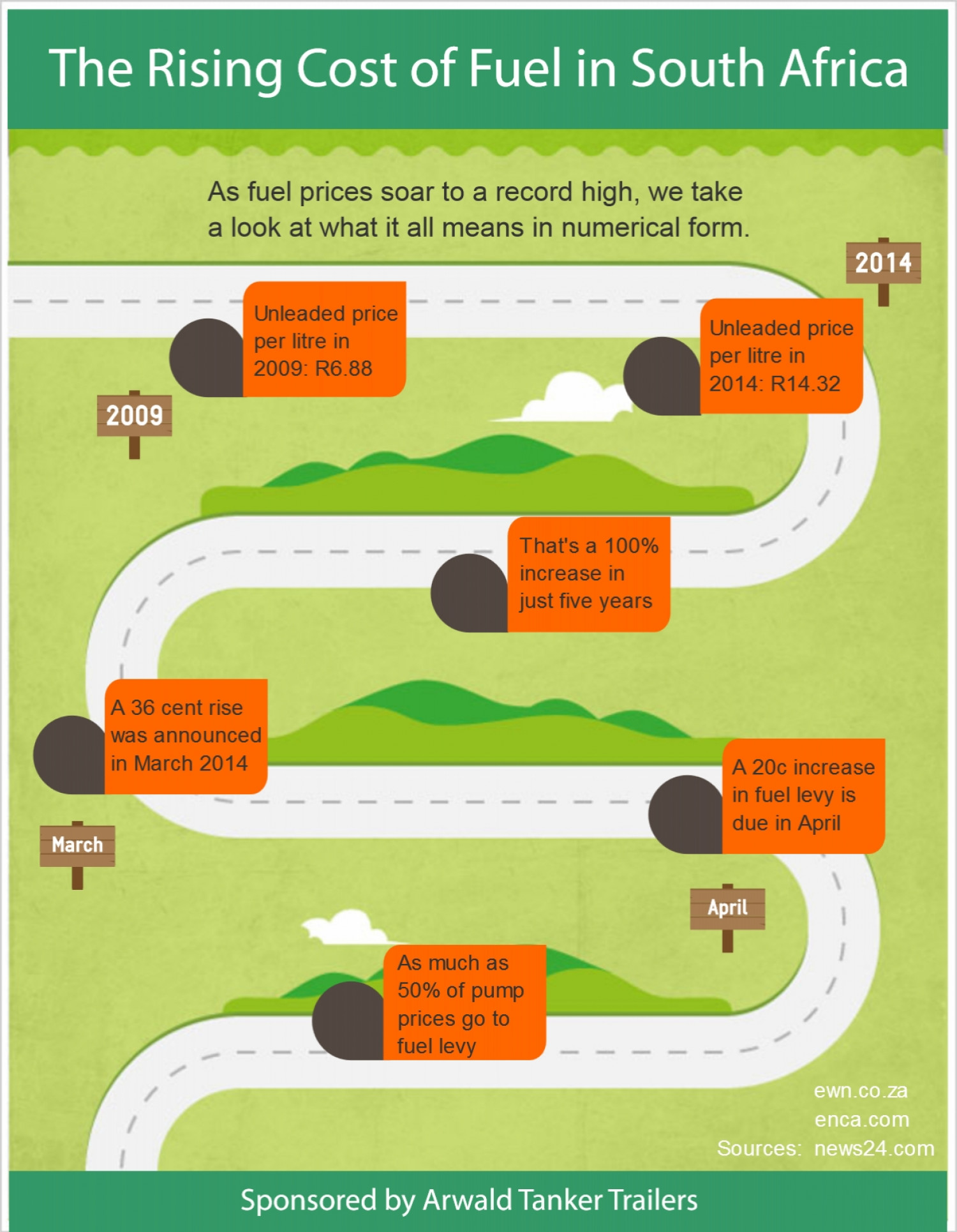 The Rising Cost of Fuel in South Africa Infographic