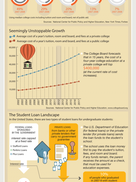 The Rising Costs for Higher Education Infographic