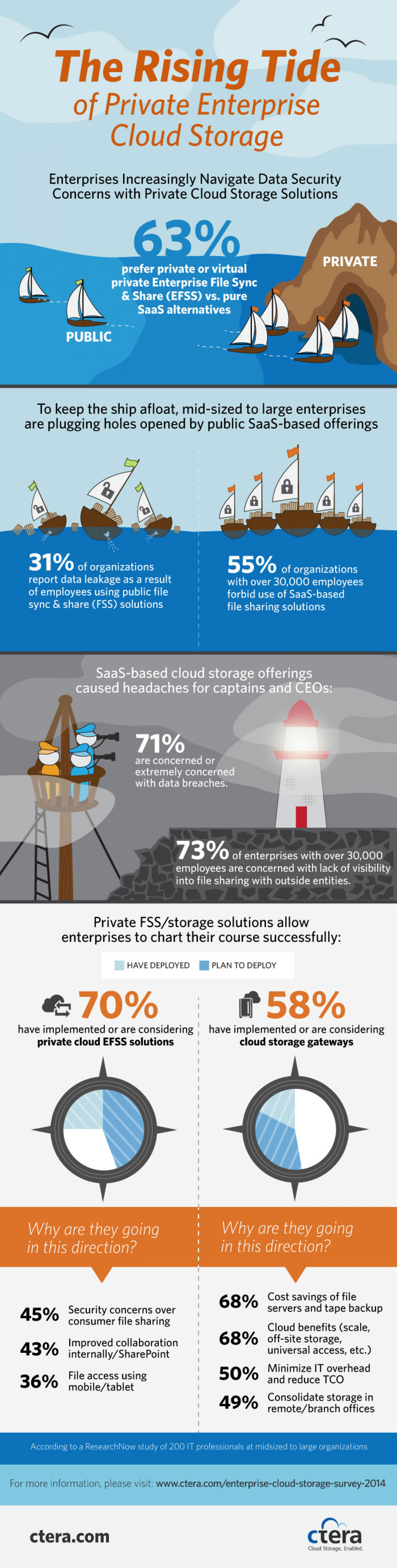 The Rising Tide of Private  Enterprise Cloud Storage Infographic