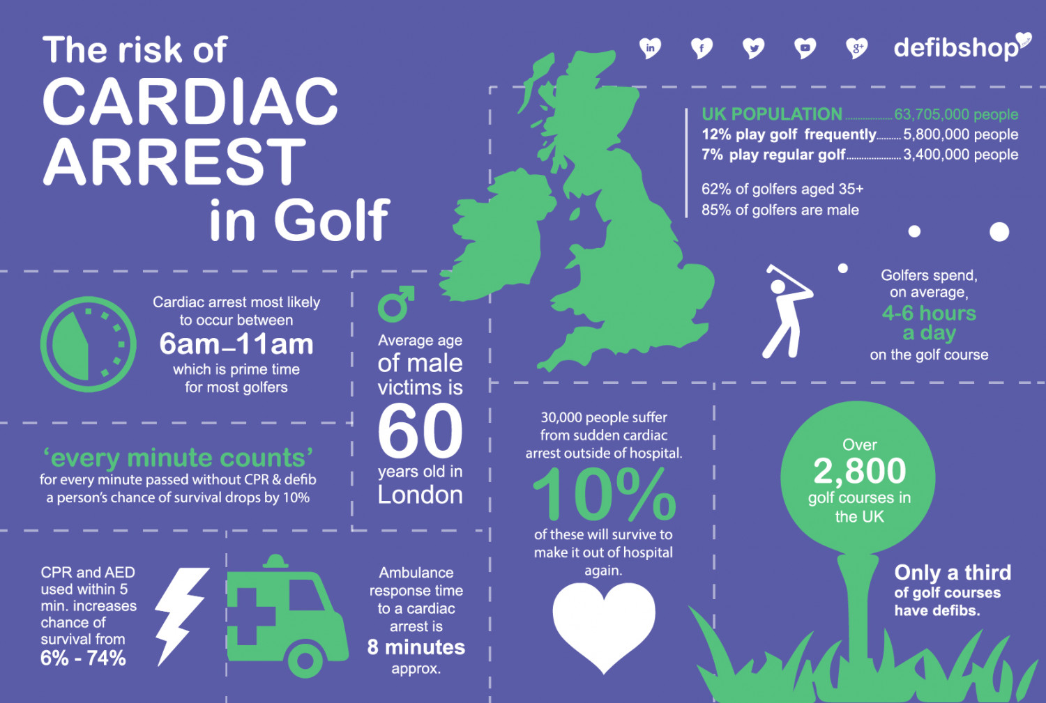 The Risk of Cardiac Arrest in Golf Infographic