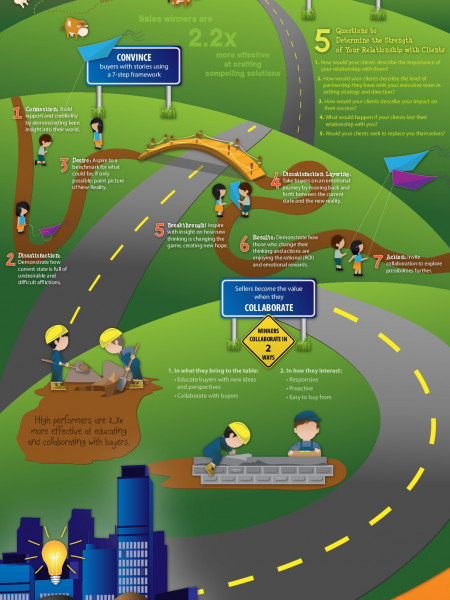 The Road to Becoming an Insight Seller Infographic