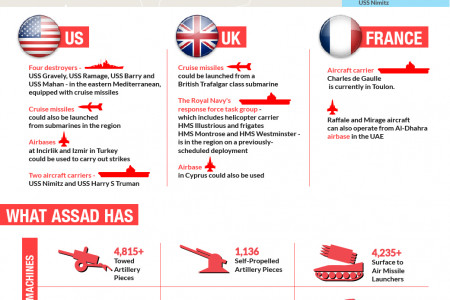 The Road to Damascus Infographic