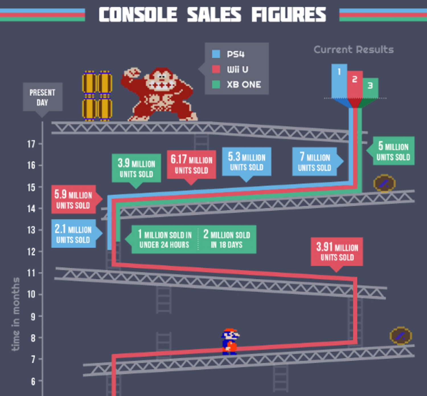 The Road to E3 Infographic