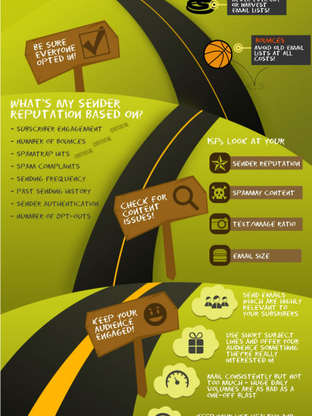 The Road to Email deliveryville Infographic