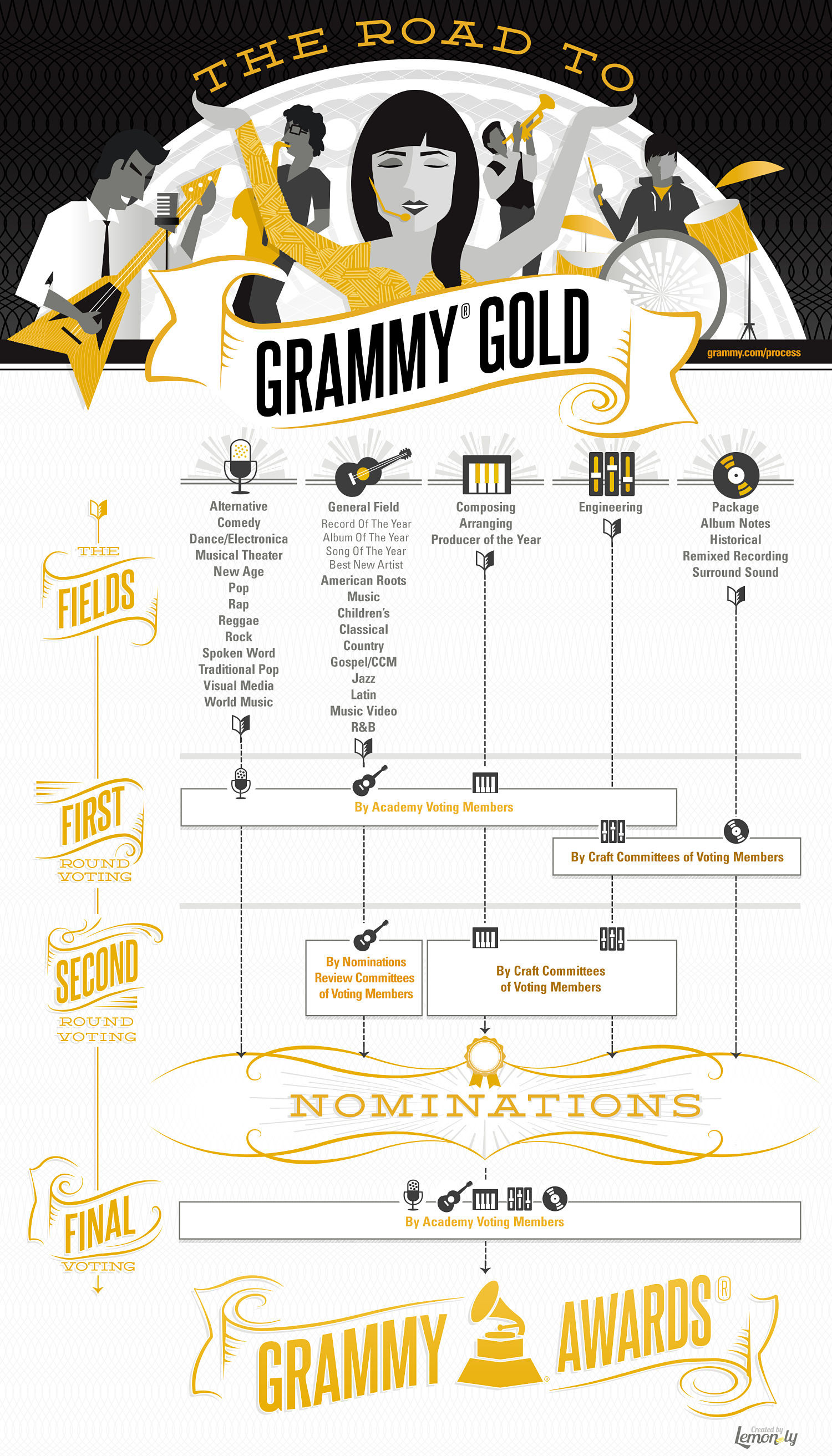 The Road to GRAMMY Gold Infographic
