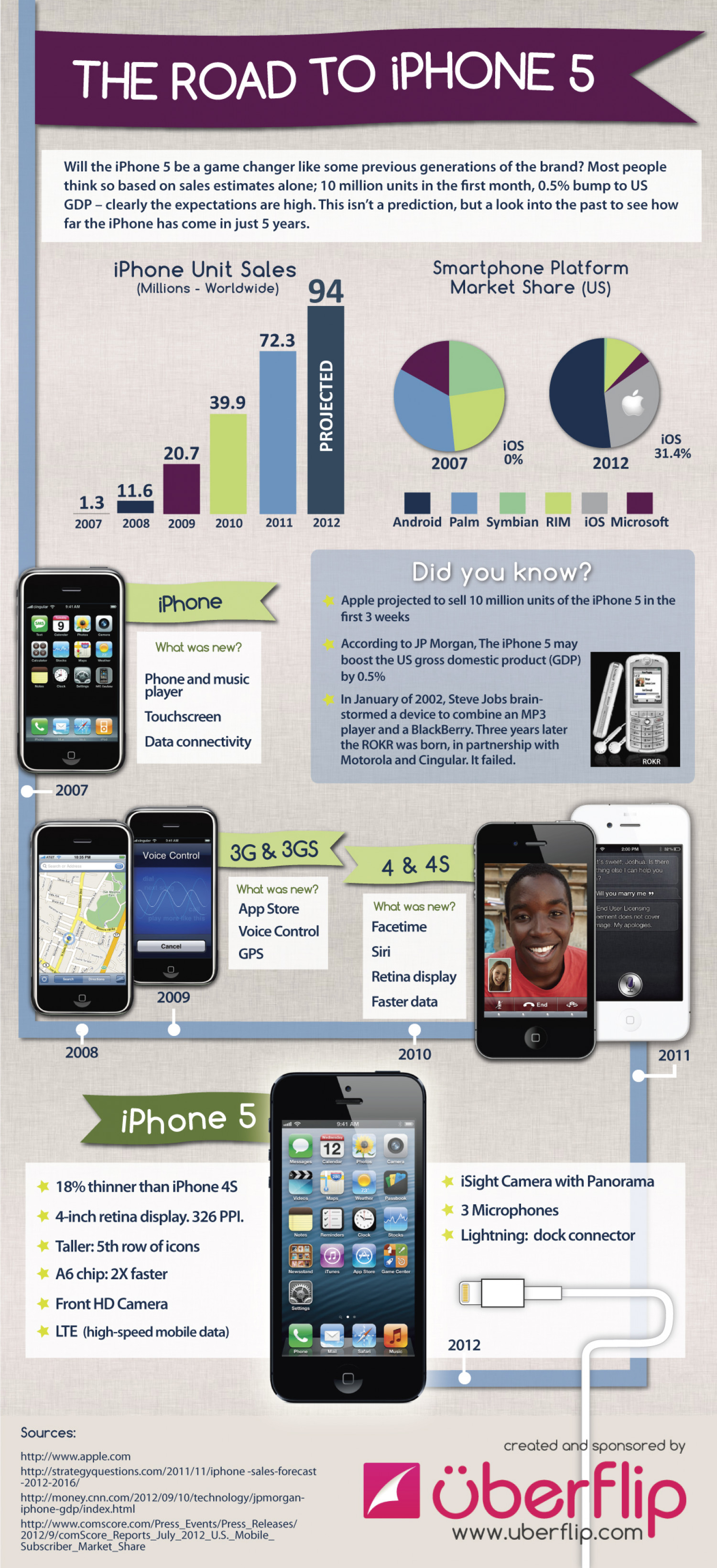 The Road to iPhone 5 Infographic