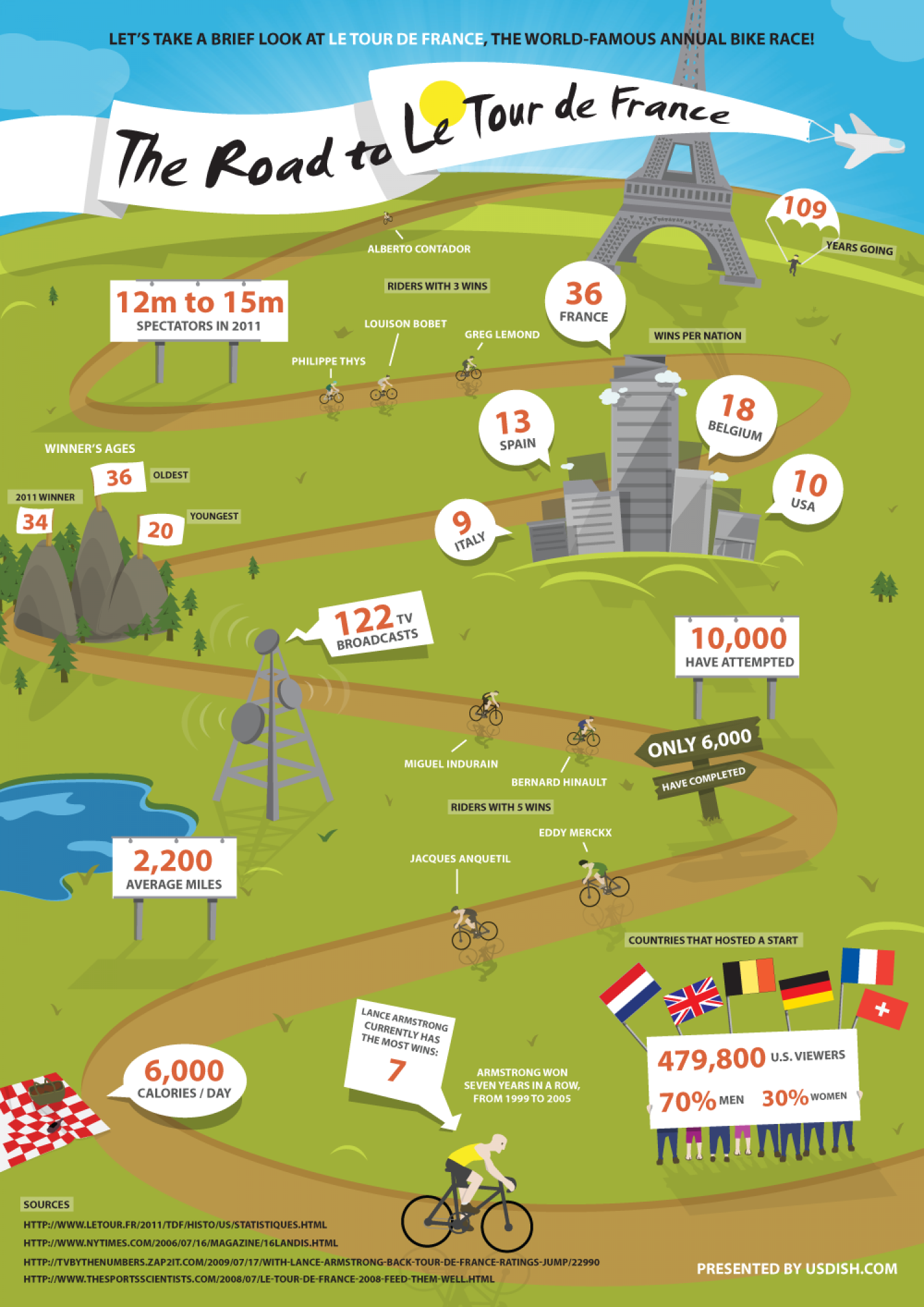 The Road to Le Tour de France Infographic