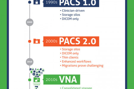 The Road to Neutrality Infographic