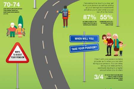 The Road to Retirement Infographic