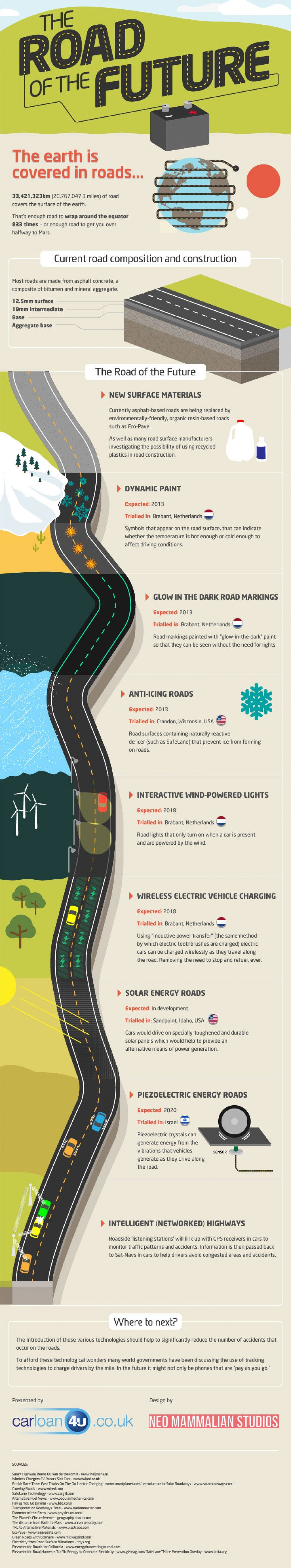 The Road to the Future Infographic