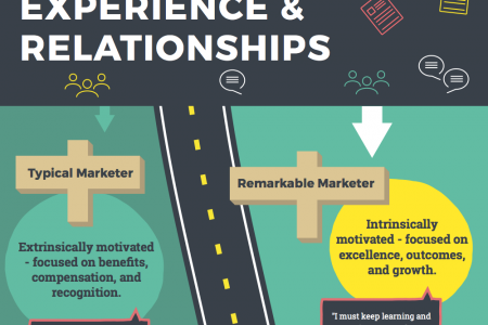 The Roadmap for the Remarkable Marketer Infographic