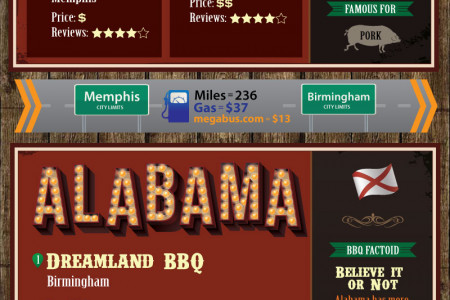 The Road-Trippers Guide to Southern Barbecue Infographic
