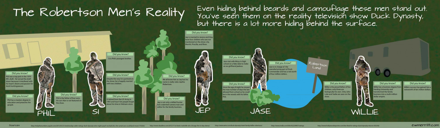 The Robertson Men's Reality Infographic