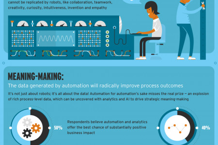 The Robot and I: How New Digital Technologies Are Making Smart People and Businesses Smarter by Automating Rote Work Infographic