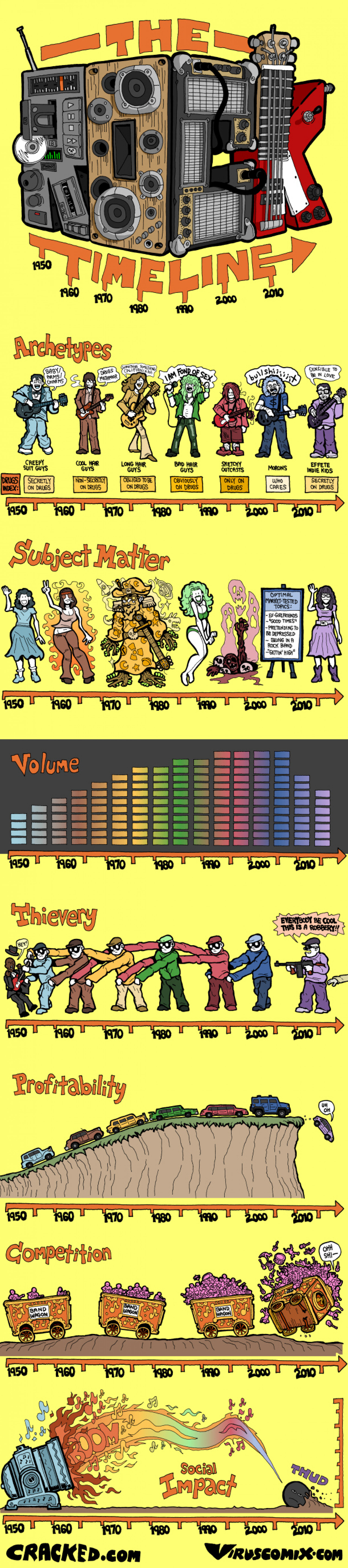 The Rock Timeline Infographic