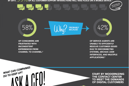 The ROI of Great Customer Service Infographic