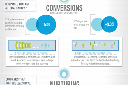 The ROI of Marketing Automation Infographic