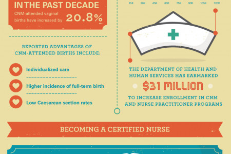 The Role of a Certified Nurse-Midwife Infographic