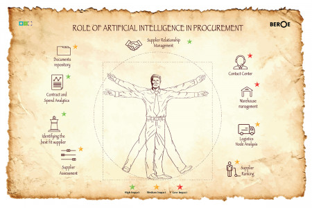 The role of Artificial Intelligence in Procurement - Beroe Inc Infographic