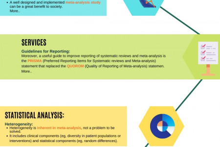 The Role of Systematic review and Meta analysis in Scientific research- Pubrica.com Infographic