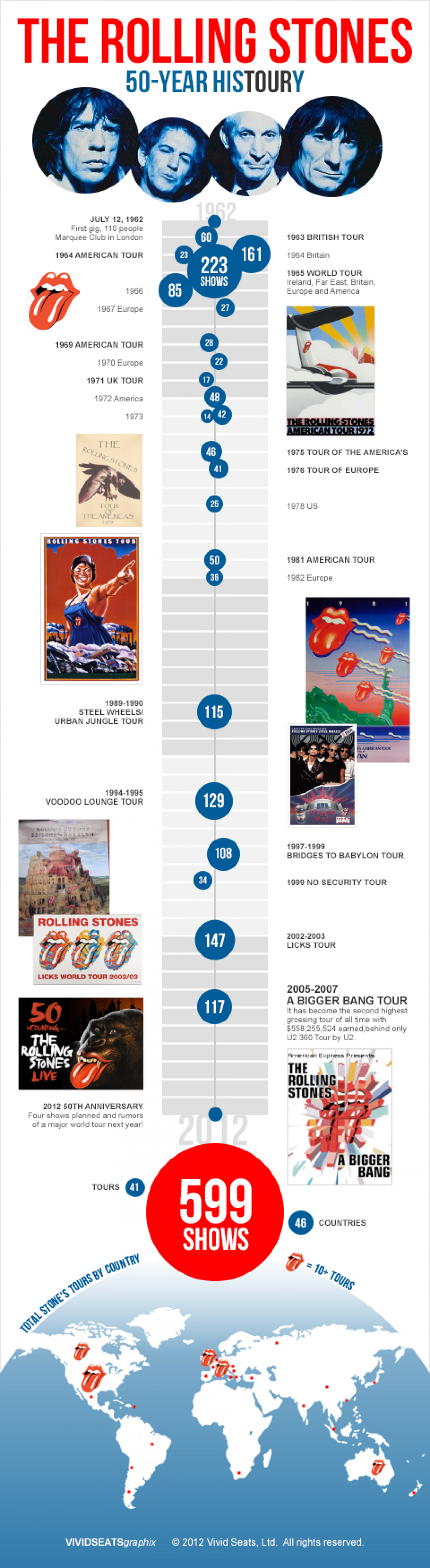 The Rolling Stones: 50 Years of HisTOURy Infographic