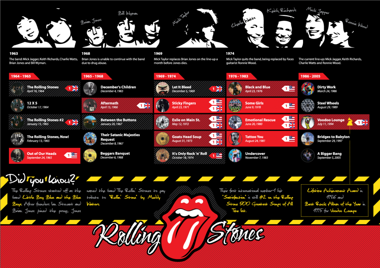 The Rolling Stones  Infographic