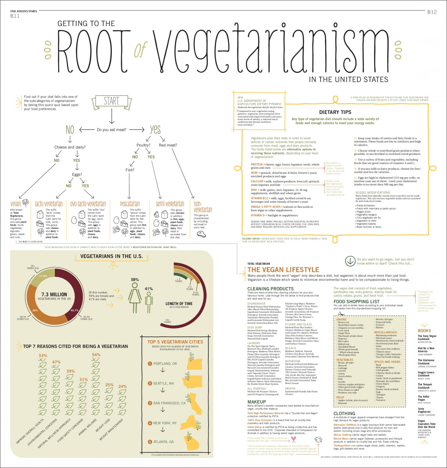 The Root of Vegetarianism Infographic