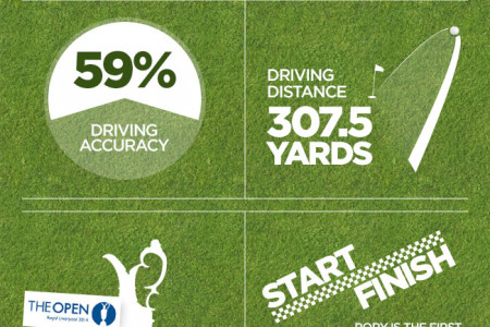 The Rory McIlroy Infographic – Open Champion 2014 Infographic