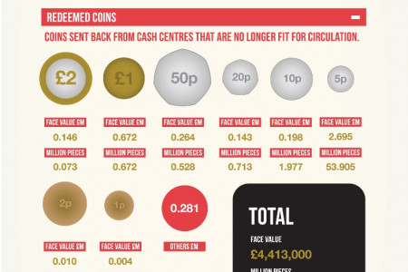 The Royal Mint UK coin circulation figures Infographic