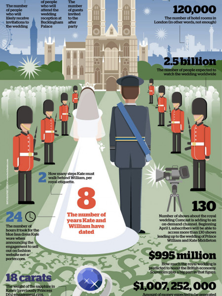 The Royal Wedding by Numbers Infographic