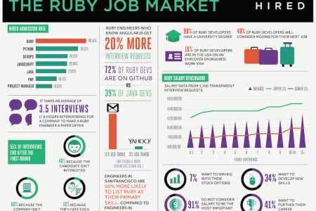 The Ruby Job Market Infographic