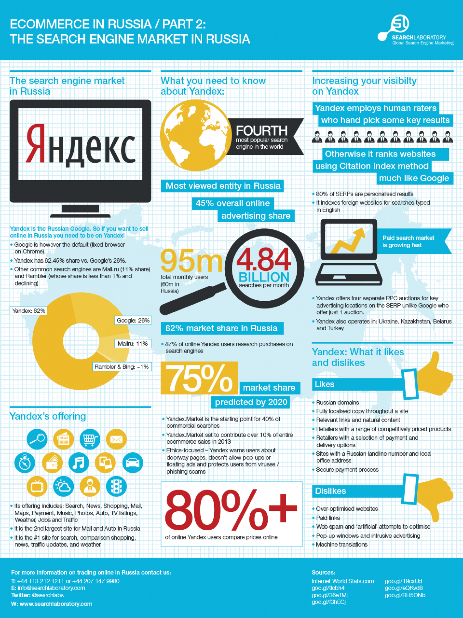 The Russian Search Engine Market Infographic
