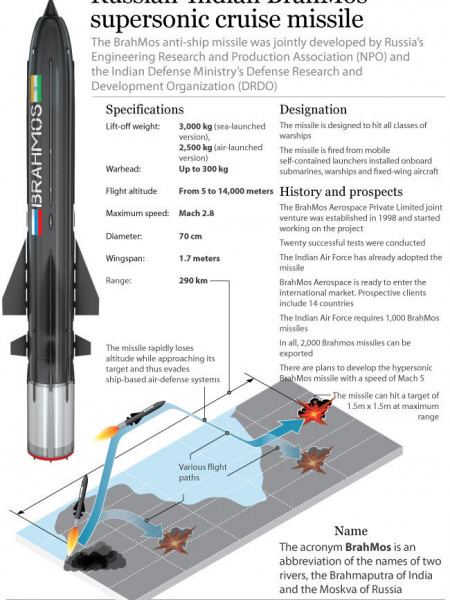 The Russian-Indian BrahMos supersonic cruise missile Infographic