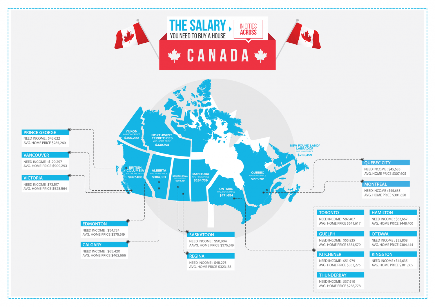 The Salary Needed to Buy a House in Cities Across Canada Infographic