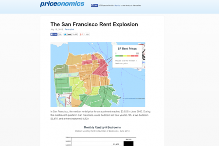 The San Francisco Rent Explosion Infographic